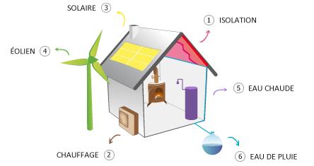 comment faire des economie d energie dans une maison ventana blog. Black Bedroom Furniture Sets. Home Design Ideas