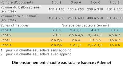 dimensionnement-chauffe-eau-solaire