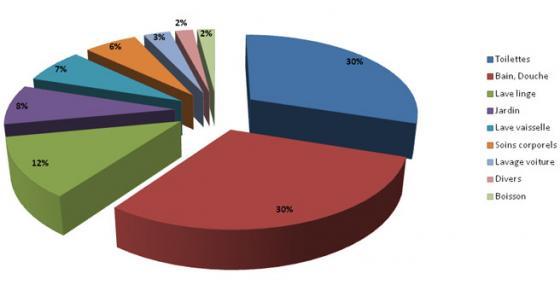 R cup rateur d 39 eau de pluie eco energie solutions - Consommation moyenne d une maison ...