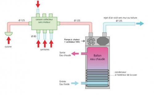 chauffe eau thermodynamique sur air extrait