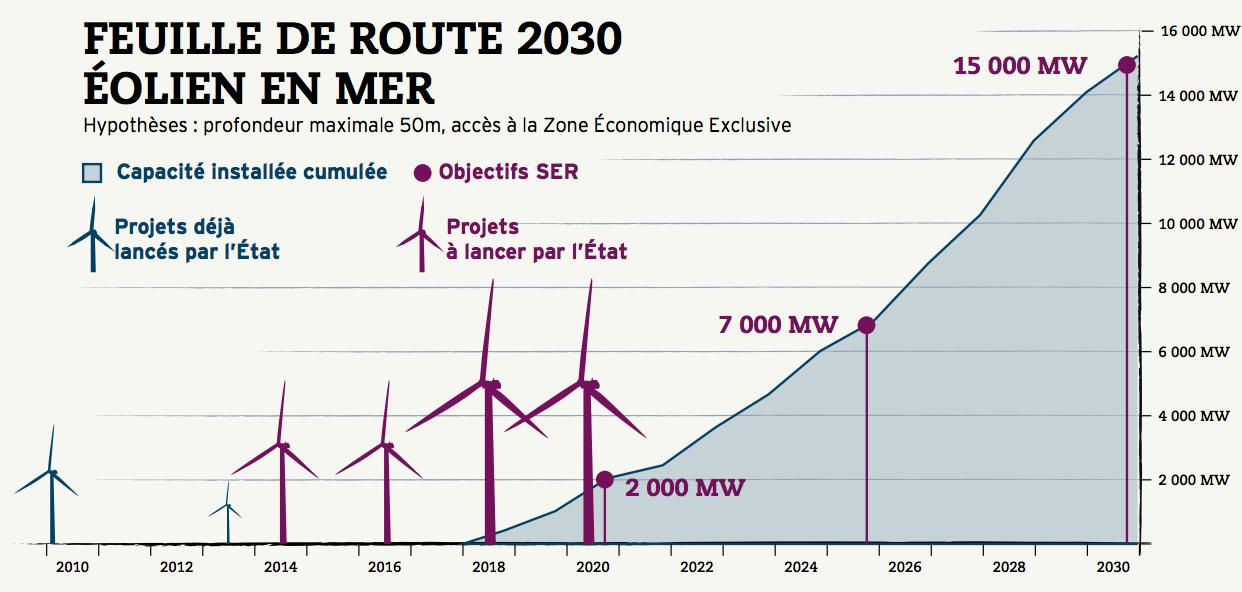 feuille de route eolien en mer 2030
