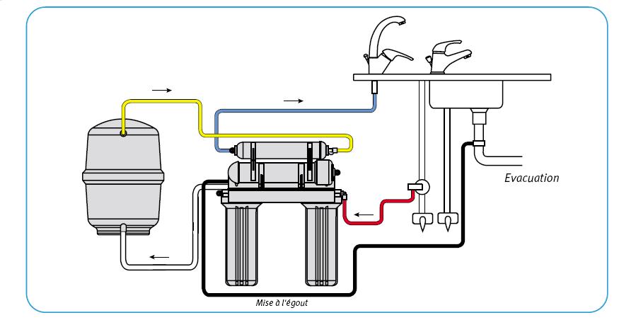 traitement de l 39 eau filtration et st rilisation eco energie solutions. Black Bedroom Furniture Sets. Home Design Ideas