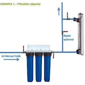 filtration séparée