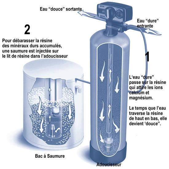 traitement de l 39 eau adoucisseurs eco energie solutions. Black Bedroom Furniture Sets. Home Design Ideas