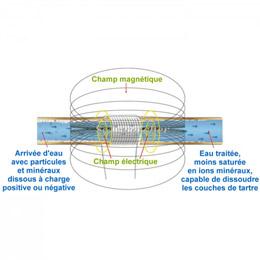 antitartre magnetique