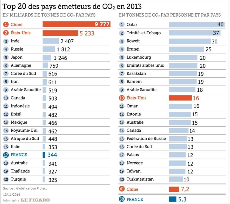 top 20 des pays émetteurs de CO²
