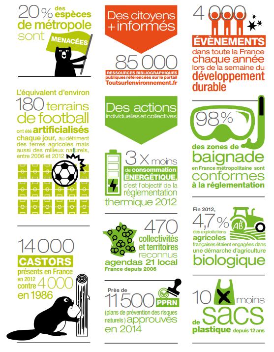 l'état de l'environnement en chiffres 2