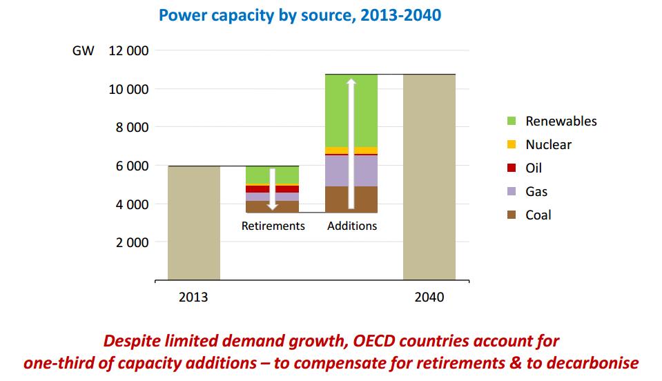 power capacity