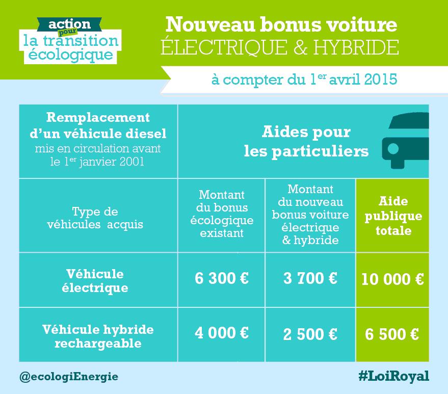 bonus voiture écologique