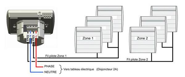 programmation fil pilote par zone de chauffage