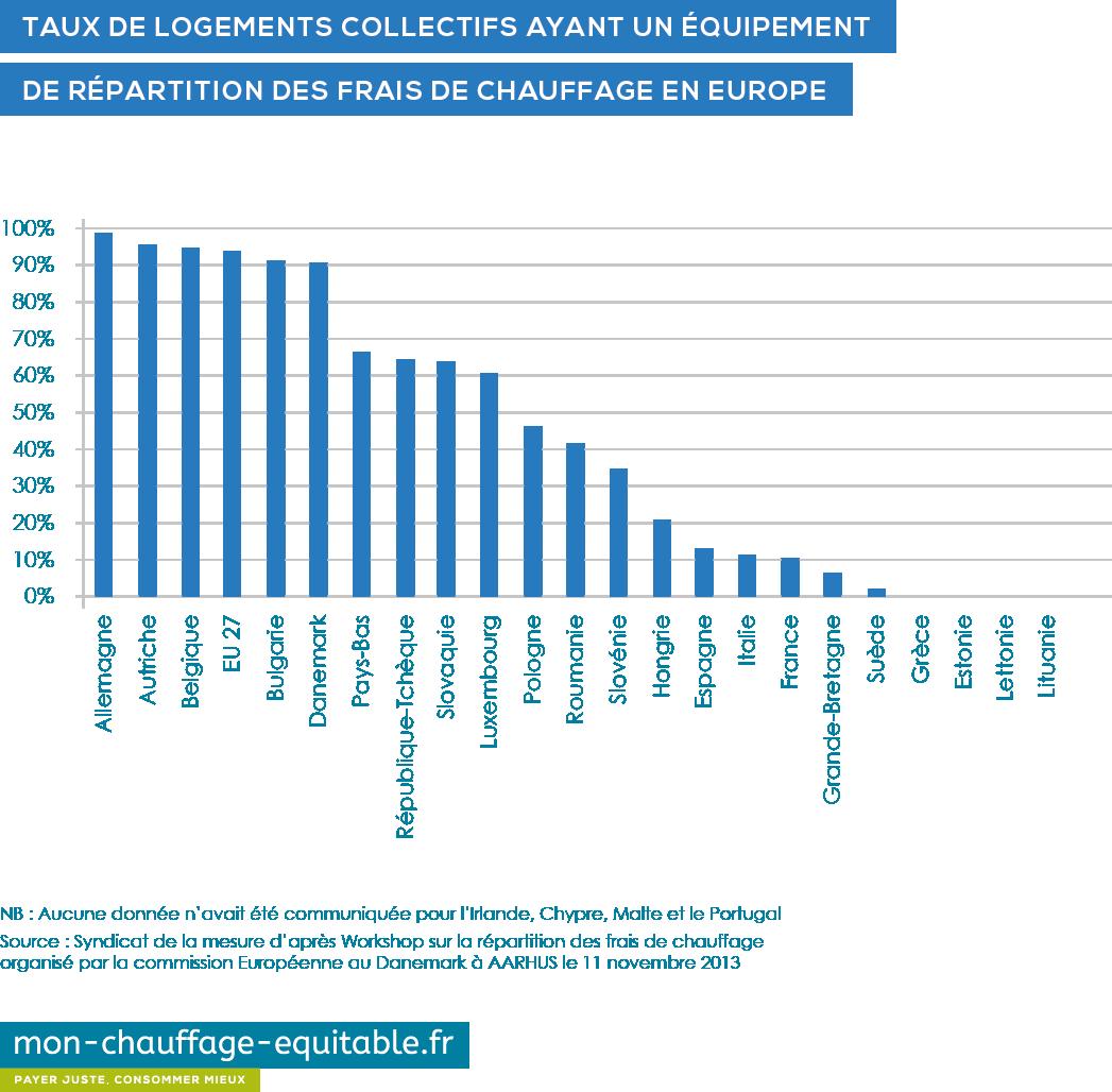 taux de logement collectifs ayant un équipement de répartition de chauffage en europe