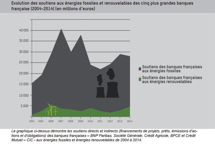 évolution soutien aux énergies fossiles et renouvelables des cinq plus grandes banques françaises