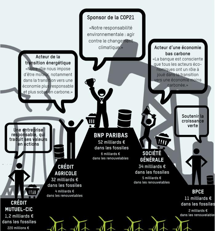 greenwashing banques françaises