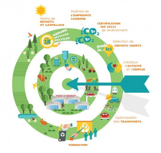cop 21 économie circulaire