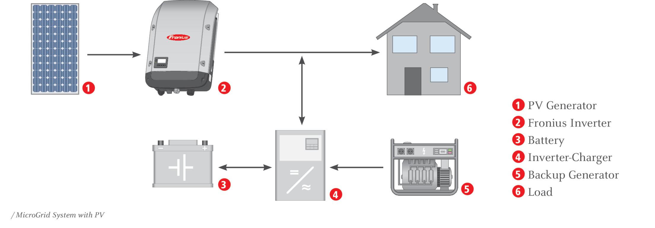 principe installation photovoltaïque non raccordé au réseau