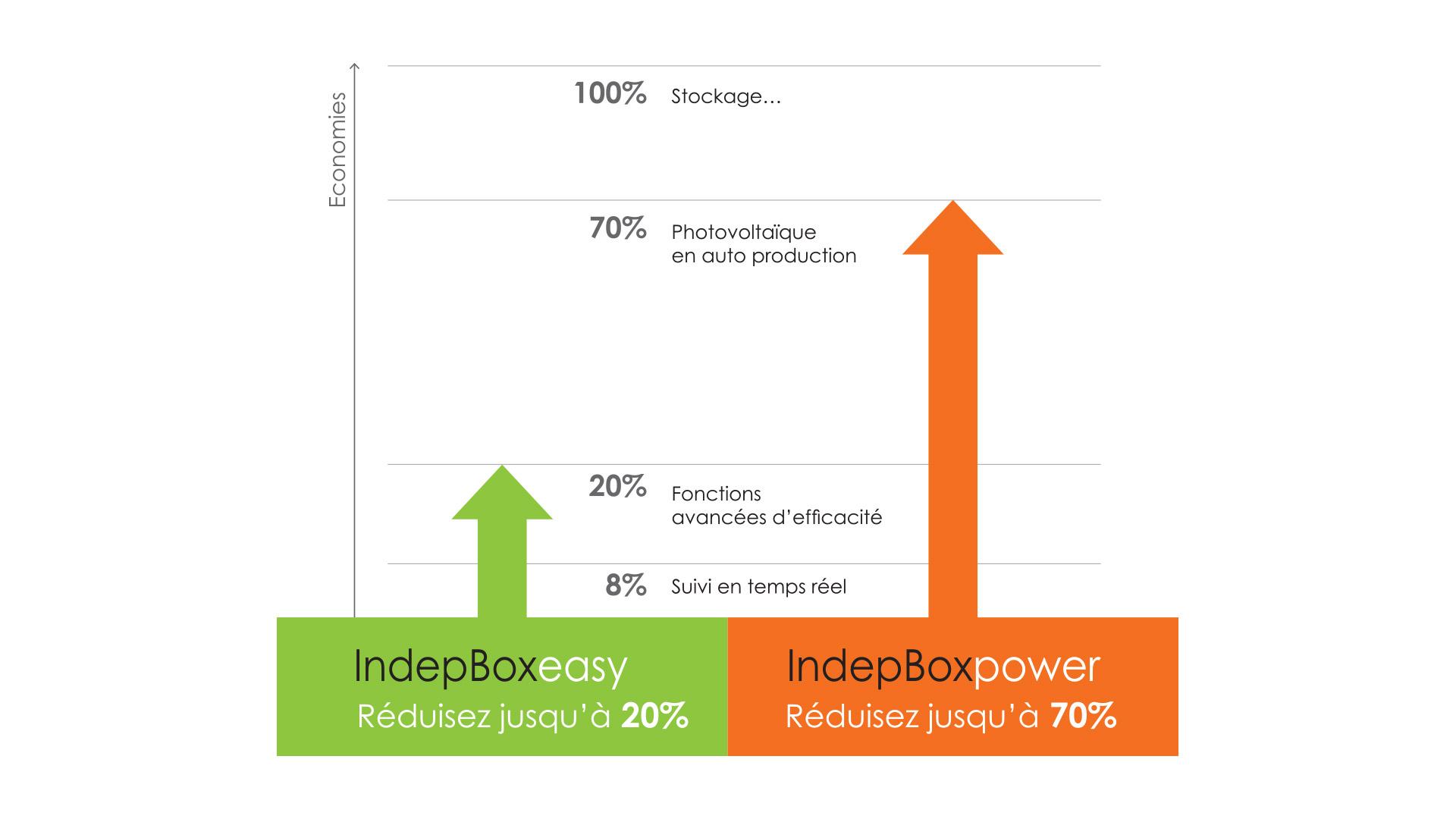 indepbox easy power