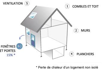 Isolation fen tres et portes eco energie solutions - Credit d impot isolation fenetre ...
